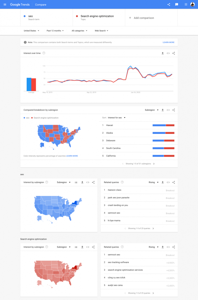 Using Google Trends for Big Data