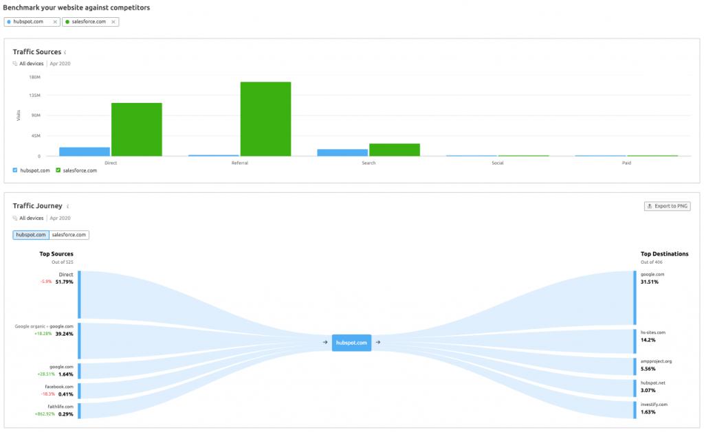 HubSpot vs Salesforce Traffic Journey Analysis