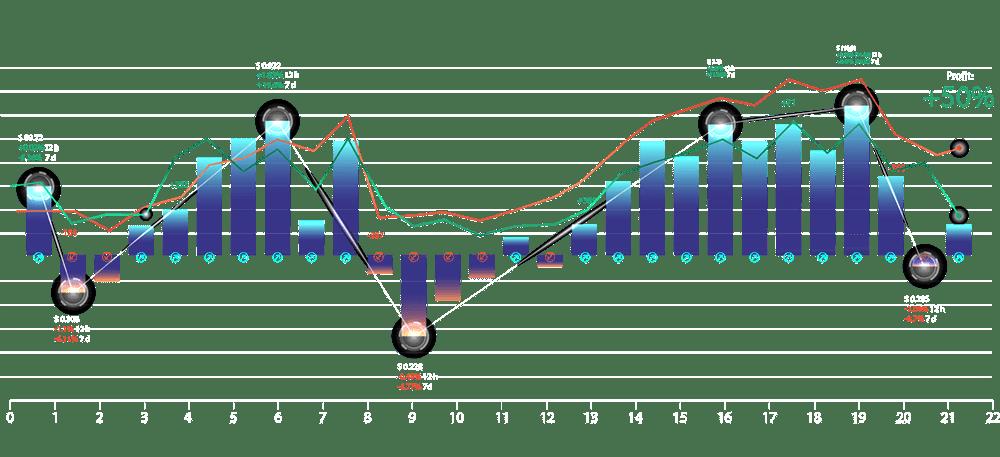 Data visualization showing marketing performance