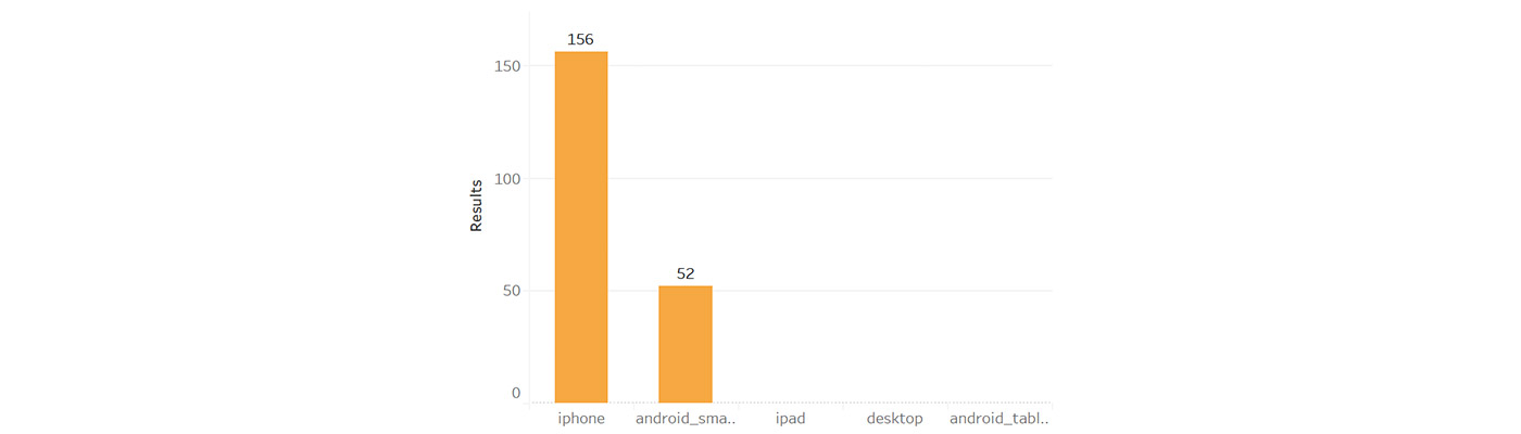 Facebook ads device performance graph