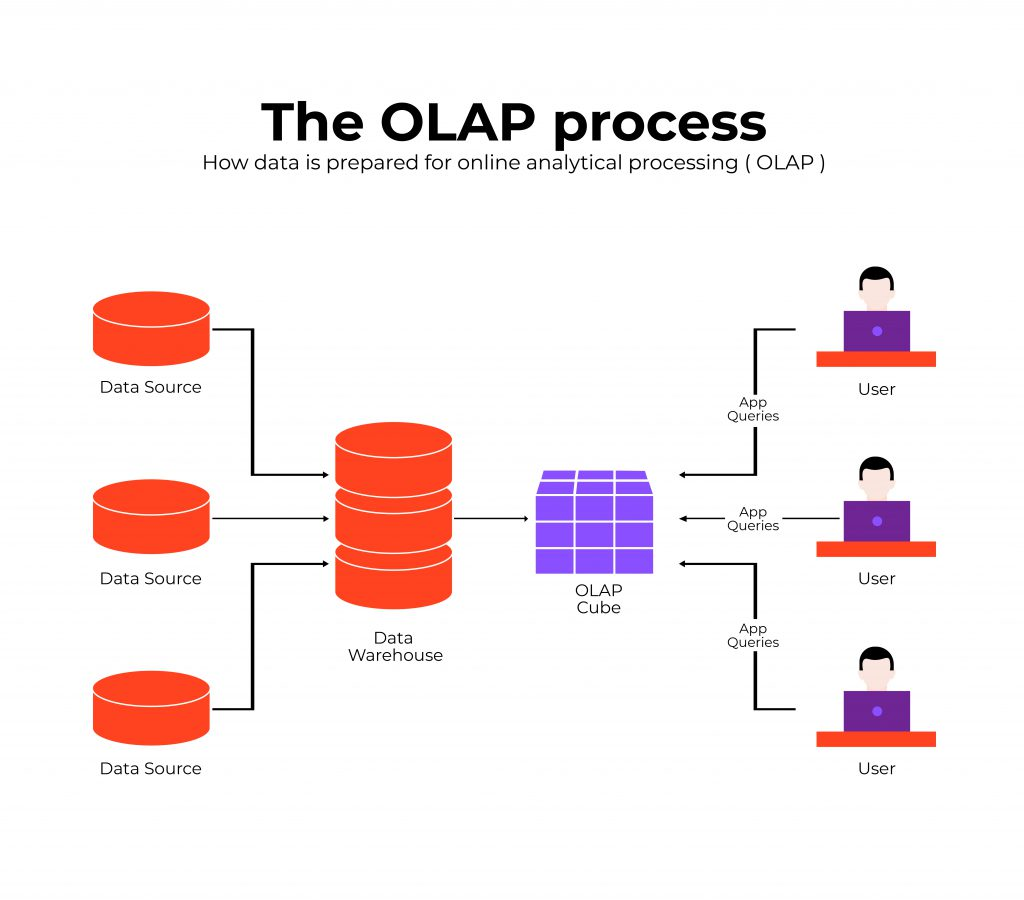 Illustration showing the OLAP Process