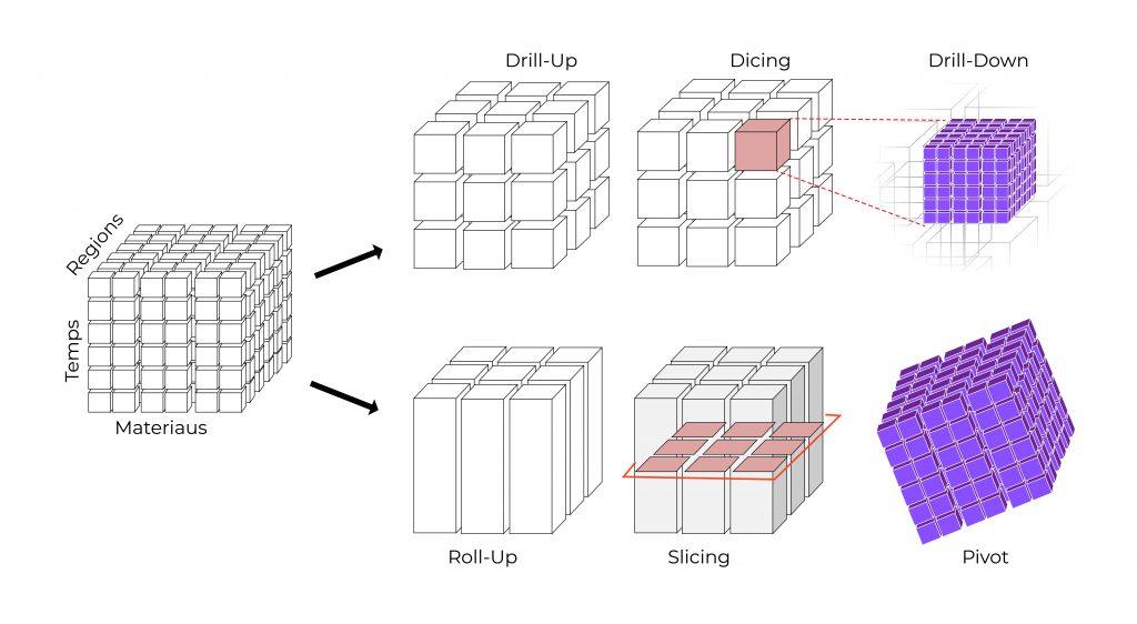 OLAP cube process