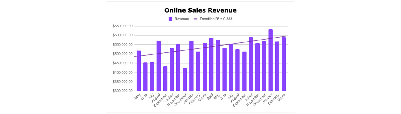 case study with increase sales revenue