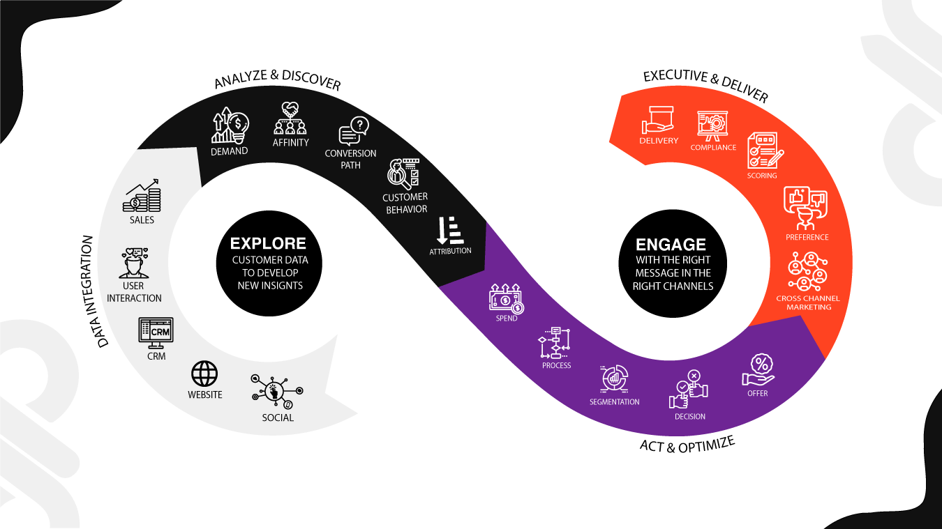 data-driven marketing process