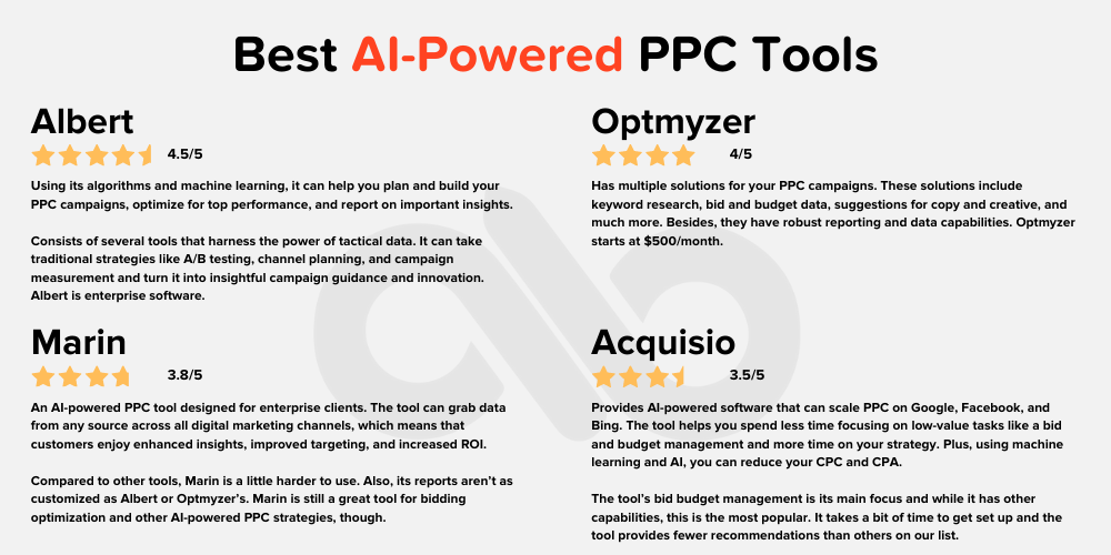 Chart with PPC tools