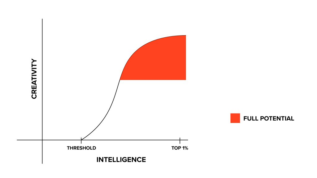Threshold between creativity and intelligence