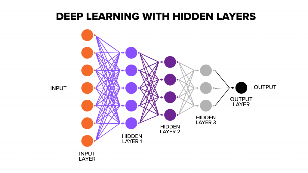Graphic of deep learning with hidden layers