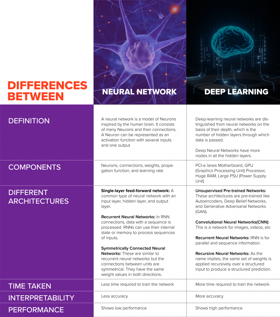 Graphic explaining the differences between neural network and deep learning