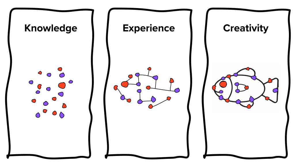 Illustration of the relationship between knowledge, experience, and creativity