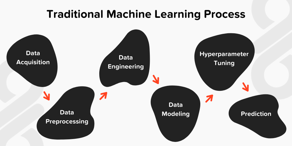 Traditional machine learning process