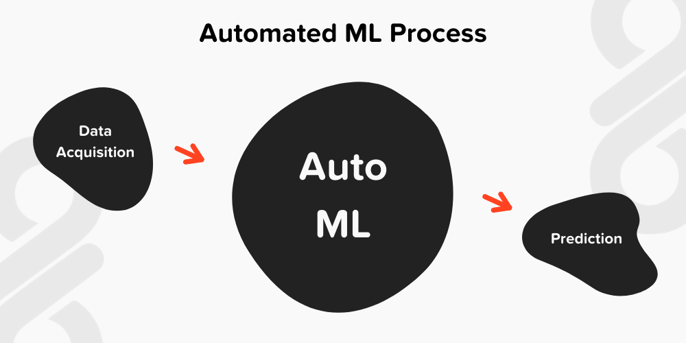 Automated ML Process