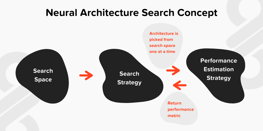 Neural architecture search concept