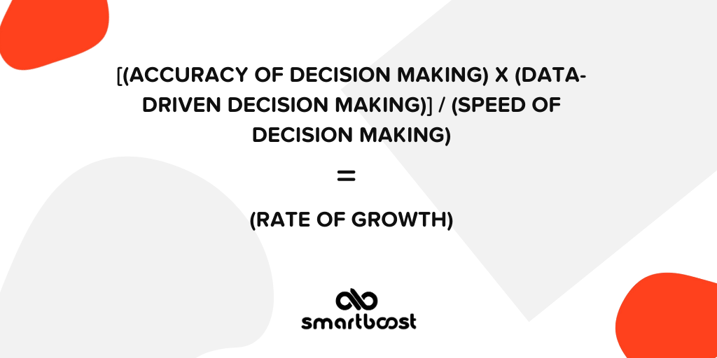 The equation for accelerated decision-making velocity