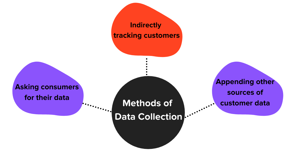 The different methods of data collection