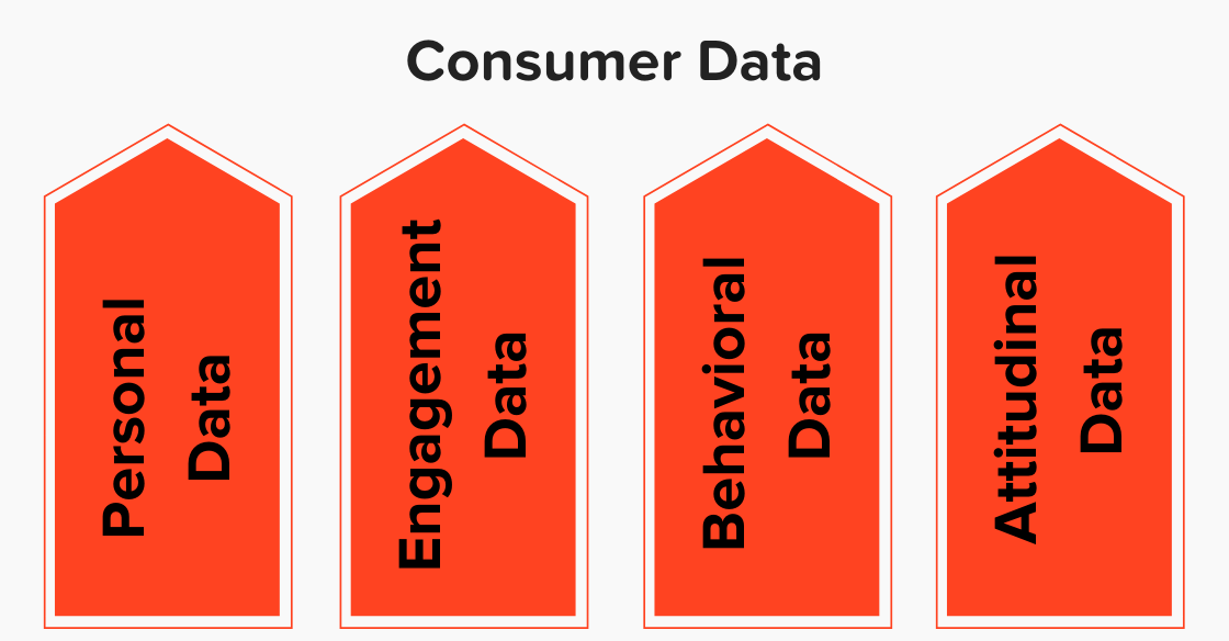 The four types of consumer data