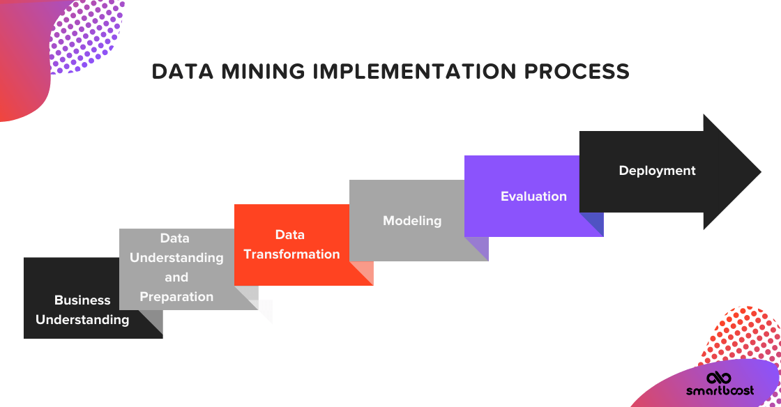 Data mining implementation