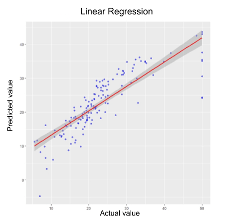 Graph showing best-fit regression line