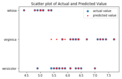 Scatter plot actual vs predicted value