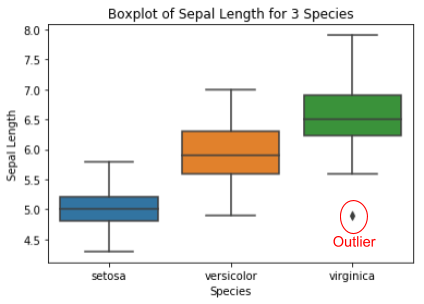 Boxplot of sepal length for 3 species